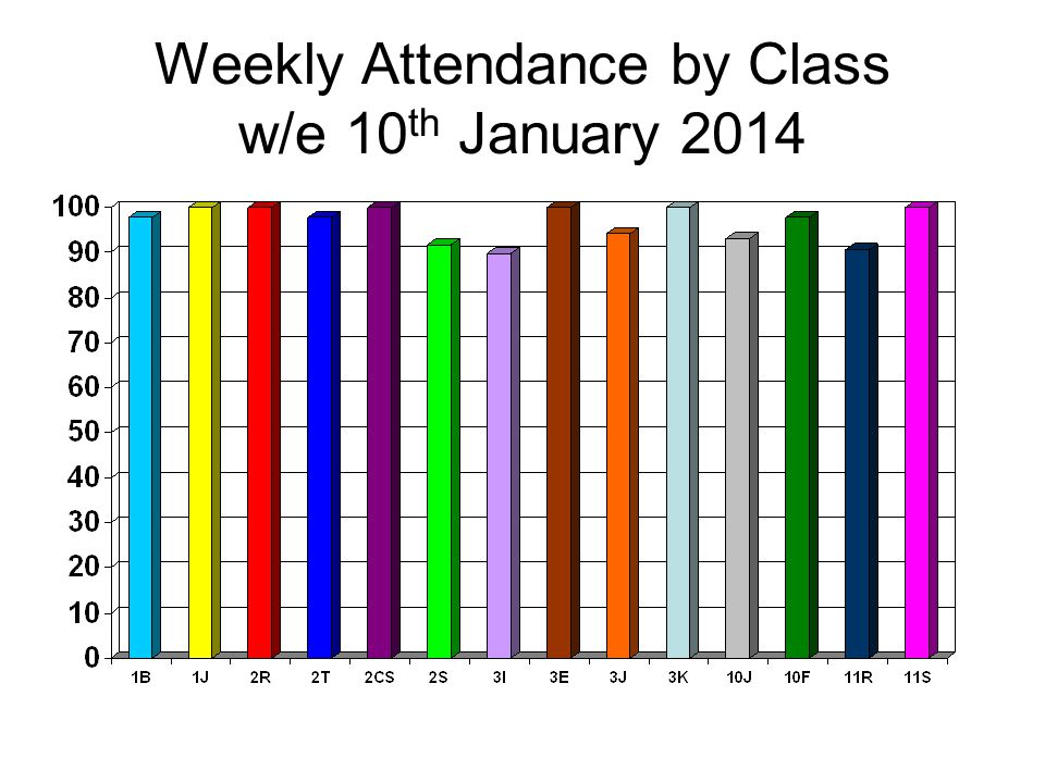 Weekly Attendance by Class w/e 10 th January 2014