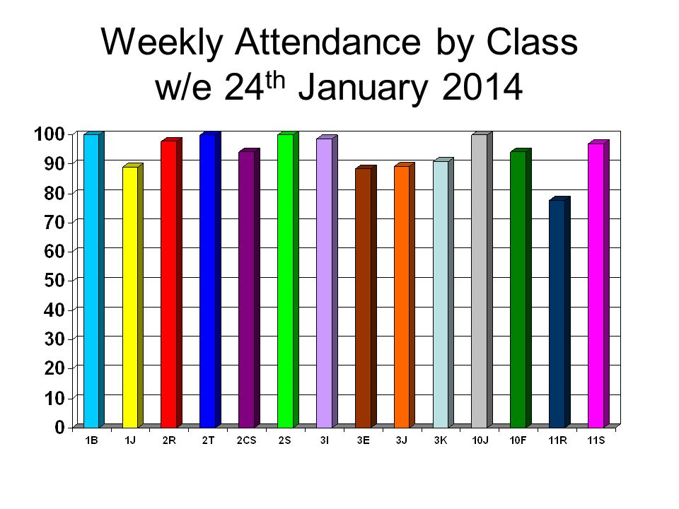 Weekly Attendance by Class w/e 24 th January 2014