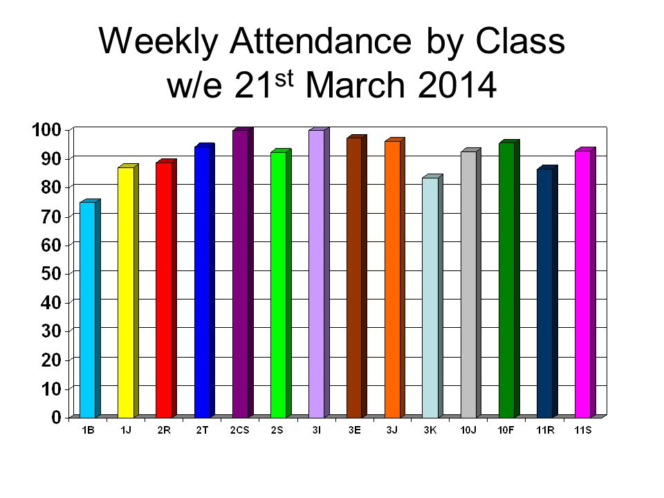 Weekly Attendance by Class w/e 21 st March 2014