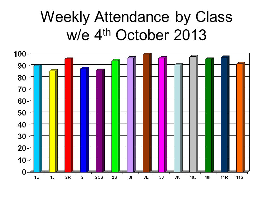 Weekly Attendance by Class w/e 31st January 2014