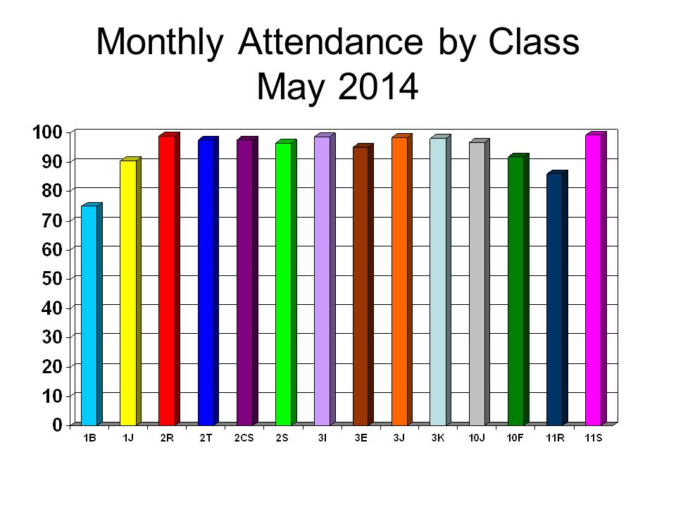 Monthly Attendance by Class May 2014