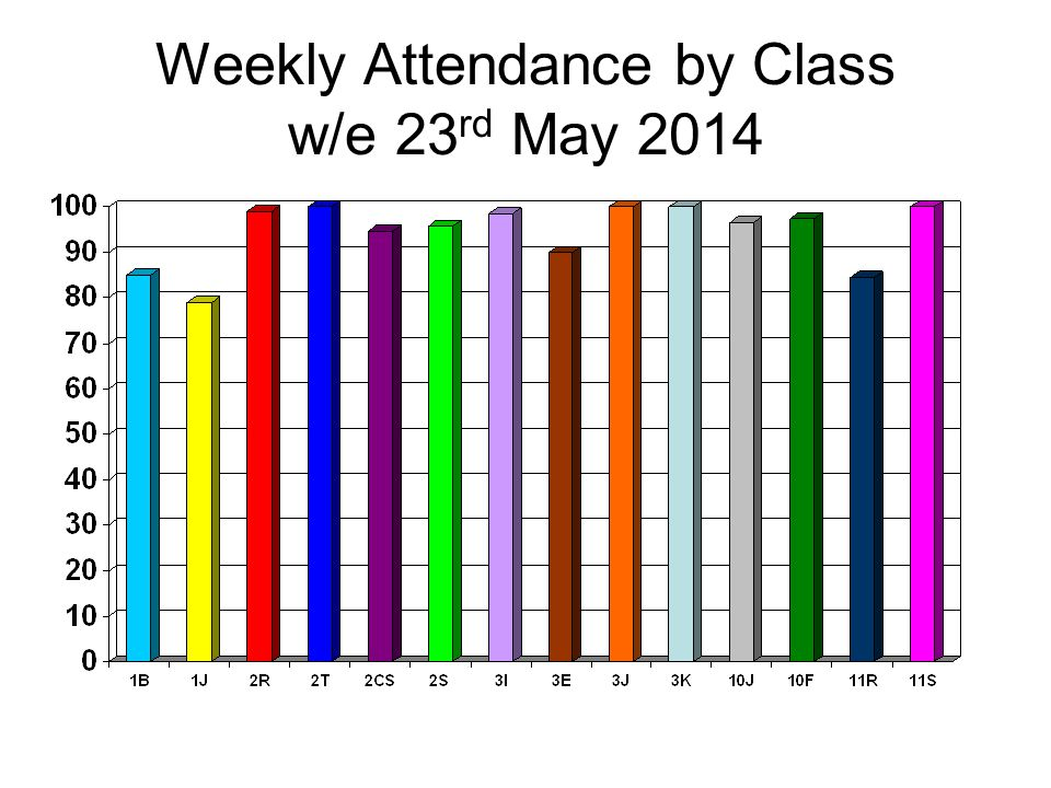 Weekly Attendance by Class w/e 23 rd May 2014