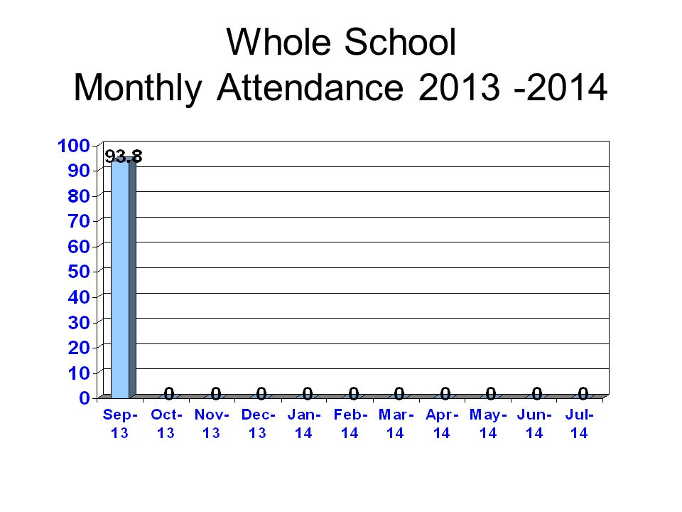 Monthly Attendance by Class September 2013