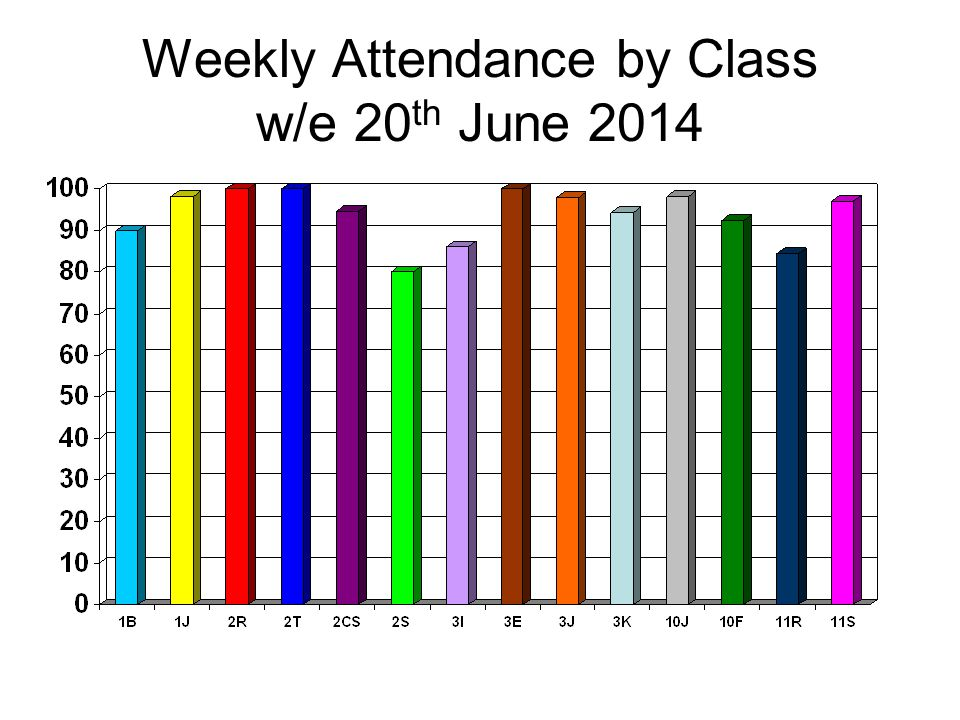 Weekly Attendance by Class w/e 20 th June 2014