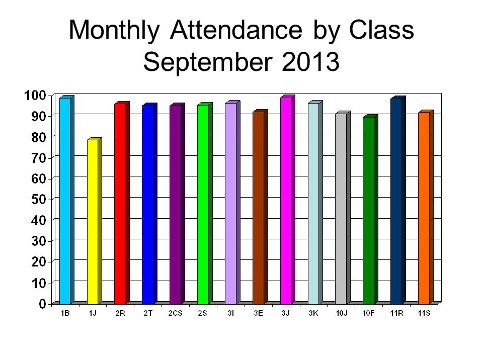 Whole School Monthly Attendance 2013 -2014