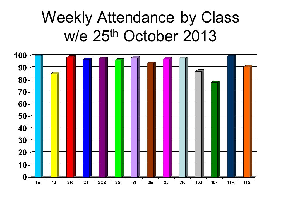 Weekly Attendance by Class w/e 28 th February 2014