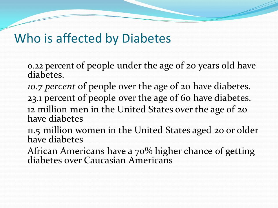 Who is affected by Diabetes 0.22 percent of people under the age of 20 years old have diabetes. 10.7 percent of people over the age of 20 have diabete