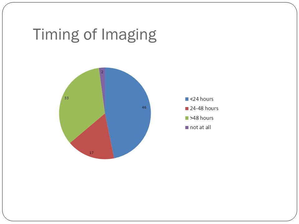Timing of Imaging