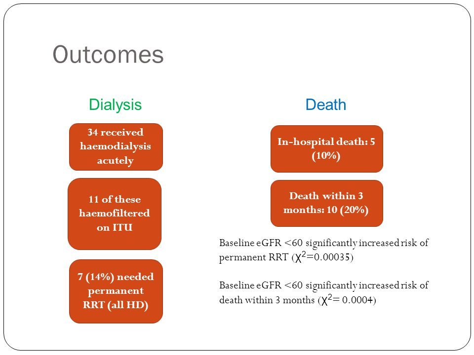 Outcomes 34 received haemodialysis acutely 11 of these haemofiltered on ITU In-hospital death: 5 (10%) Death within 3 months: 10 (20%) 7 (14%) needed