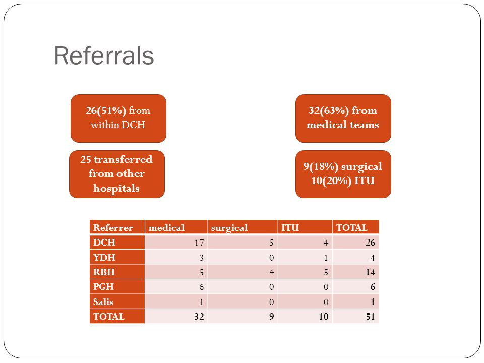 Referrals 26(51%) from within DCH 25 transferred from other hospitals 32(63%) from medical teams ReferrermedicalsurgicalITUTOTAL DCH175426 YDH3014 RBH