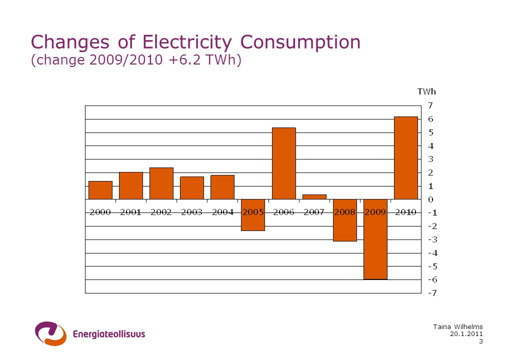 20.1.2011 Taina Wilhelms 3 Changes of Electricity Consumption (change 2009/2010 +6.2 TWh)