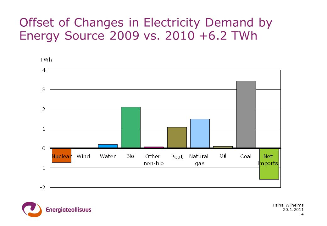 20.1.2011 Taina Wilhelms 4 Offset of Changes in Electricity Demand by Energy Source 2009 vs.