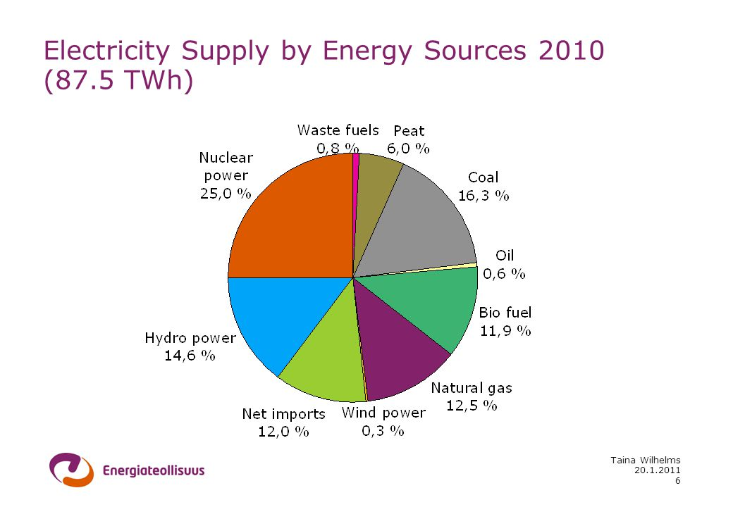 20.1.2011 Taina Wilhelms 6 Electricity Supply by Energy Sources 2010 (87.5 TWh)