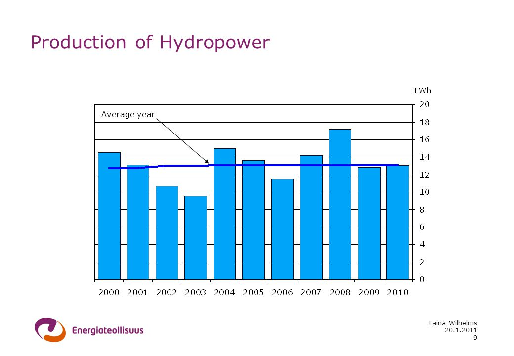 20.1.2011 Taina Wilhelms 9 Production of Hydropower Average year