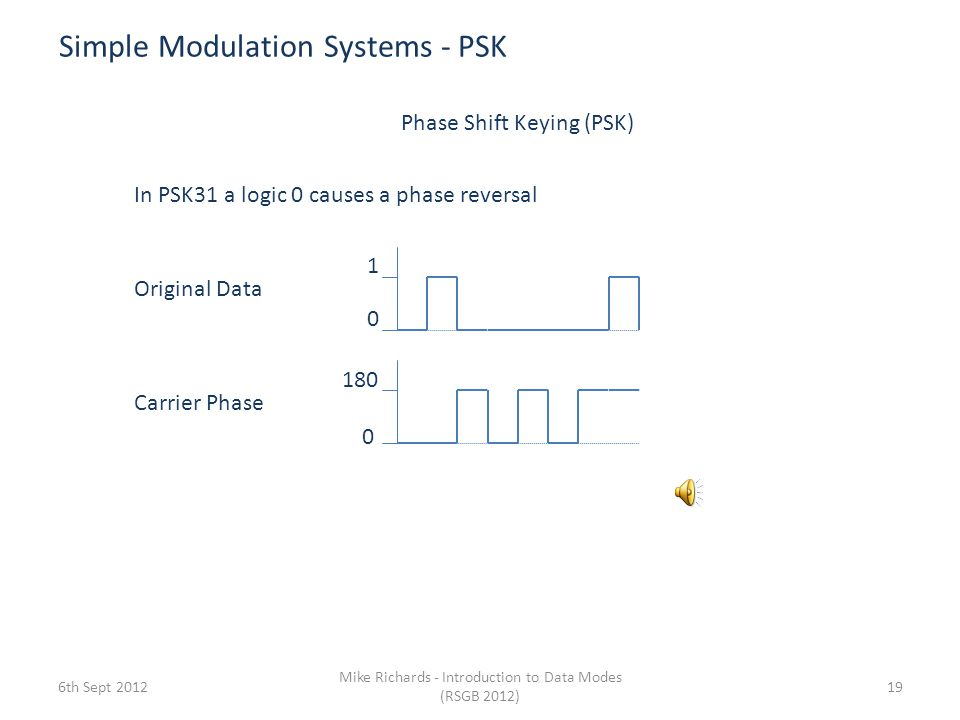 Modulation Systems - MFSK 12th Sept 2012 Mike Richards - Introduction to Data Modes (RSGB 2012) 18 Olivia – Multi Frequency Shift Keying Used in many complex modes Uses multiple shifts typically 16 or 32 Time f1 f2 f3 f4 f5 f6 f7 f8