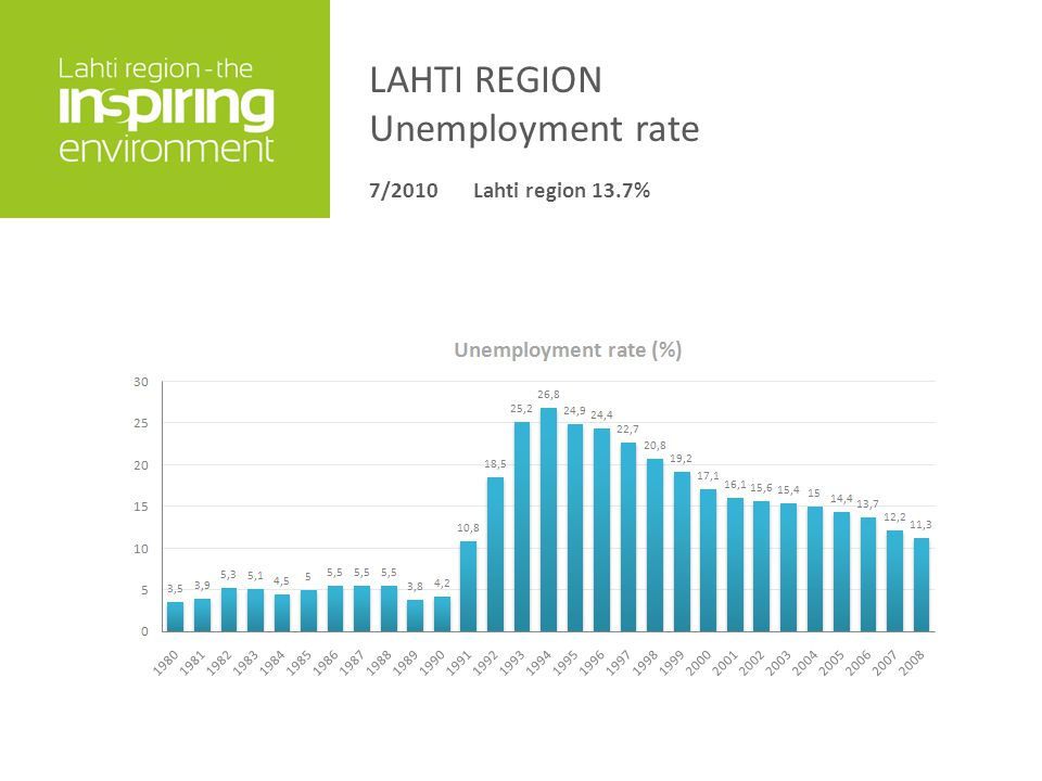 LAHTI REGION Unemployment rate 7/2010Lahti region 13.7%