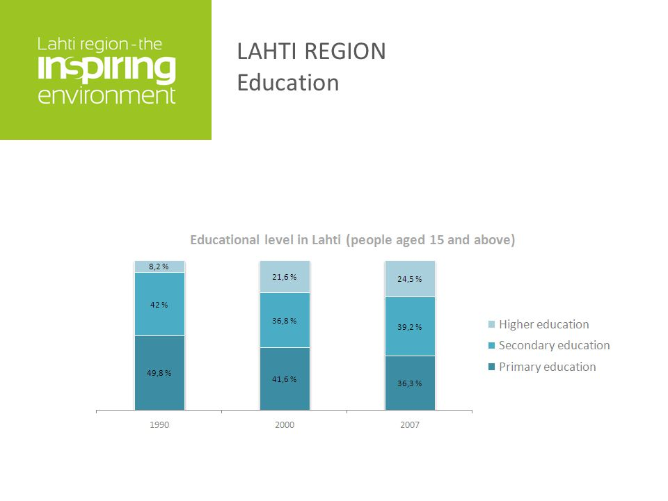 LAHTI REGION Education