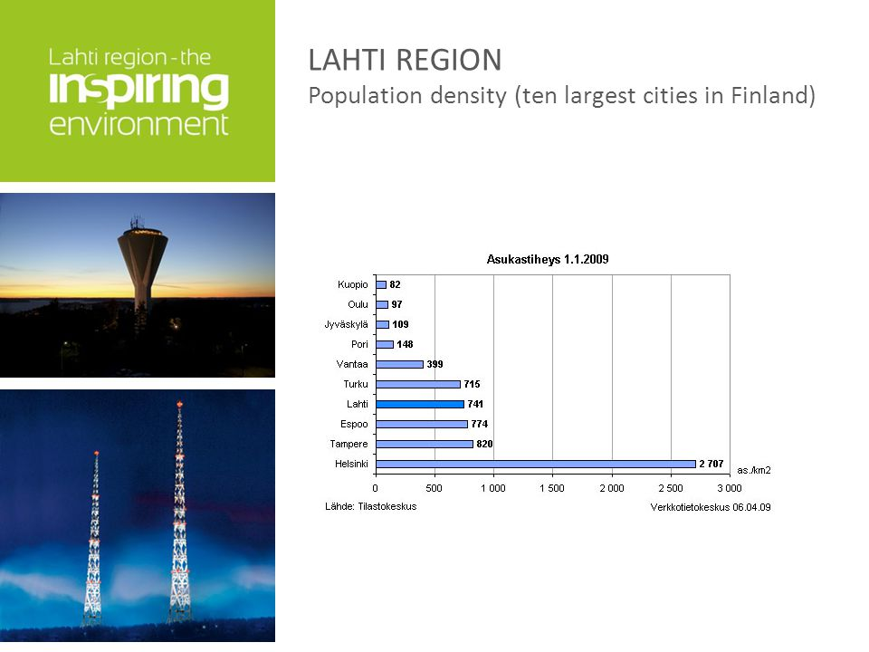 LAHTI REGION Population density (ten largest cities in Finland)