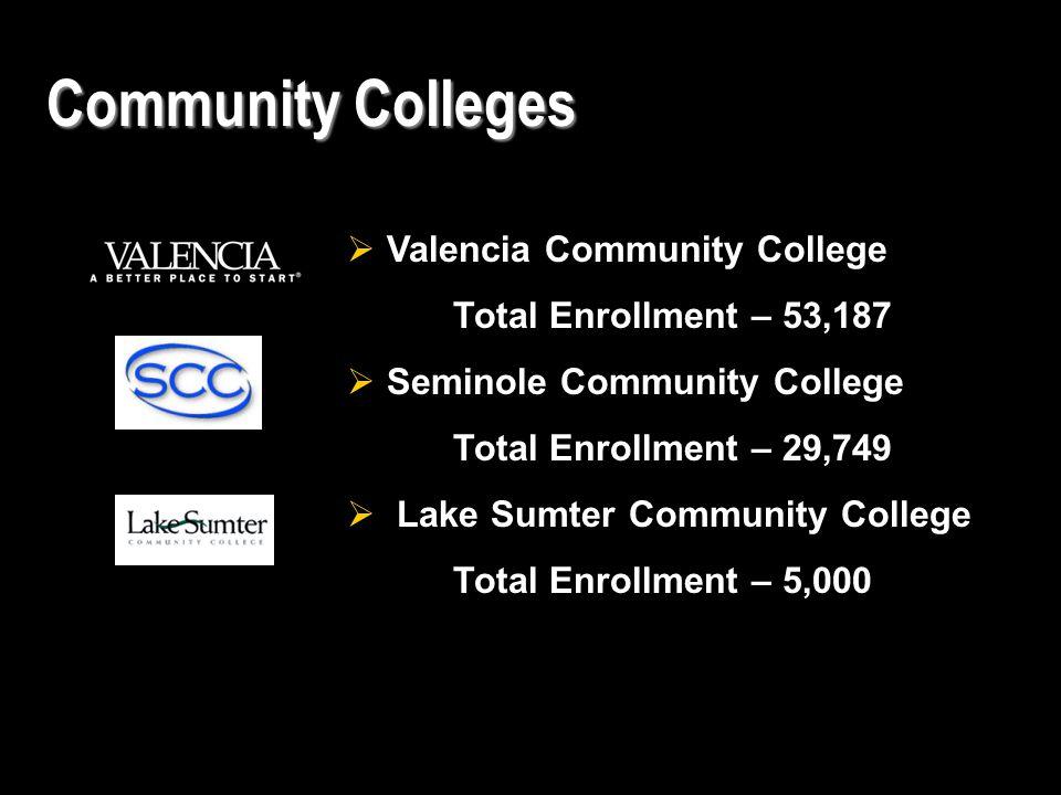 Community Colleges  Valencia Community College Total Enrollment – 53,187  Seminole Community College Total Enrollment – 29,749  Lake Sumter Community College Total Enrollment – 5,000