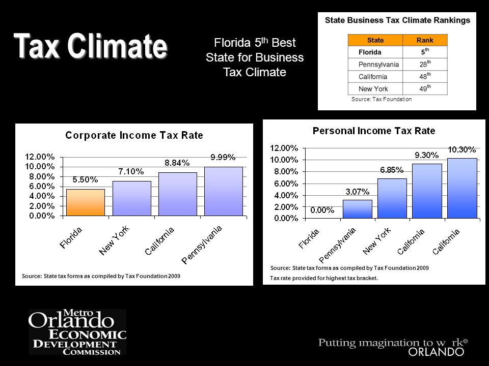 Tax Climate Source: State tax forms as compiled by Tax Foundation 2009 Tax rate provided for highest tax bracket.