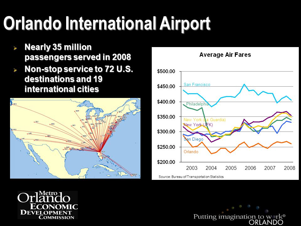 Orlando International Airport  Nearly 35 million passengers served in 2008  Non-stop service to 72 U.S.