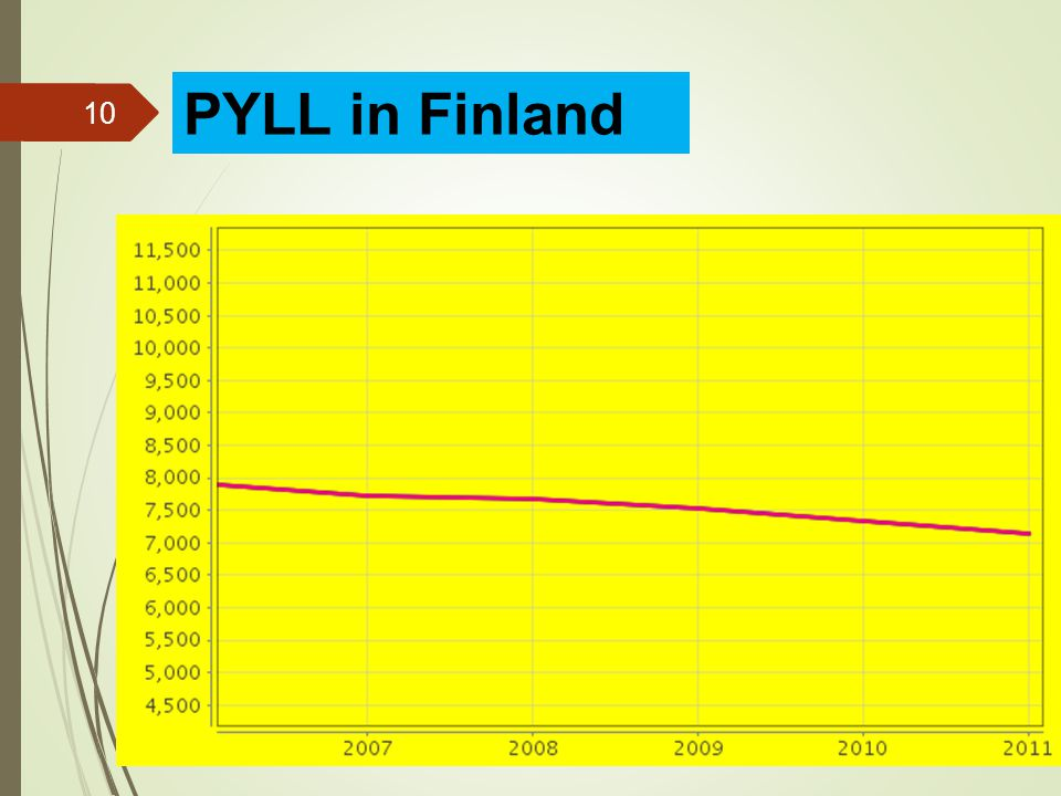 10 PYLL in Finland