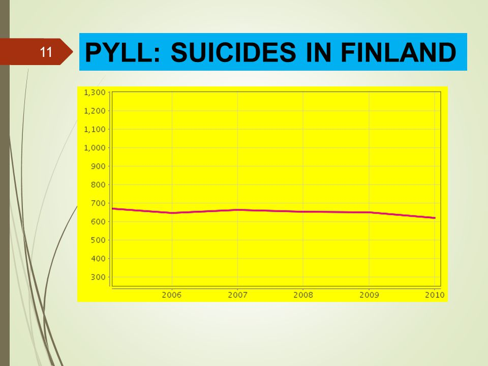 11 PYLL: SUICIDES IN FINLAND