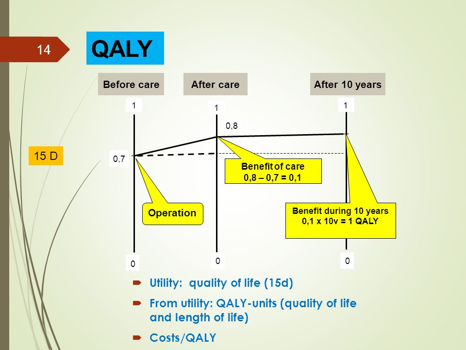 0 1 00 1 1 0,7 0,8 Before care After care After 10 years Benefit of care 0,8 – 0,7 = 0,1 Benefit during 10 years 0,1 x 10v = 1 QALY Operation 14 QALY 15 D  Utility: quality of life (15d)  From utility: QALY-units (quality of life and length of life)  Costs/QALY