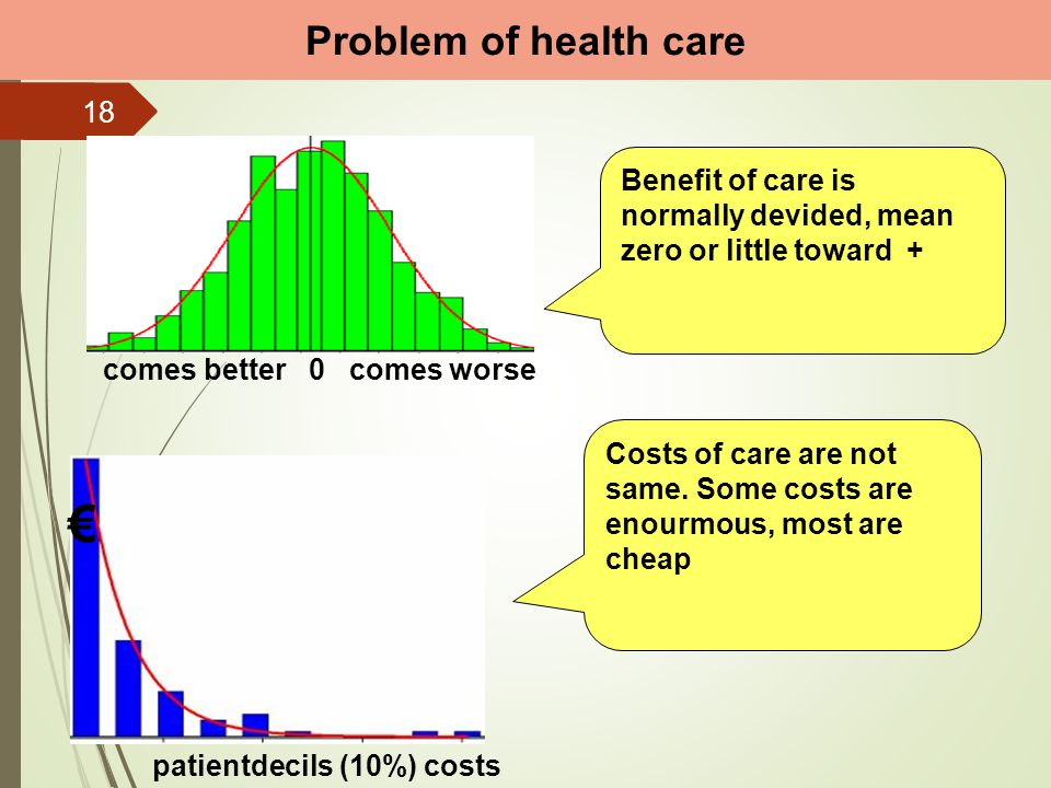 comes better 0 comes worse Problem of health care € patientdecils (10%) costs Benefit of care is normally devided, mean zero or little toward + Costs
