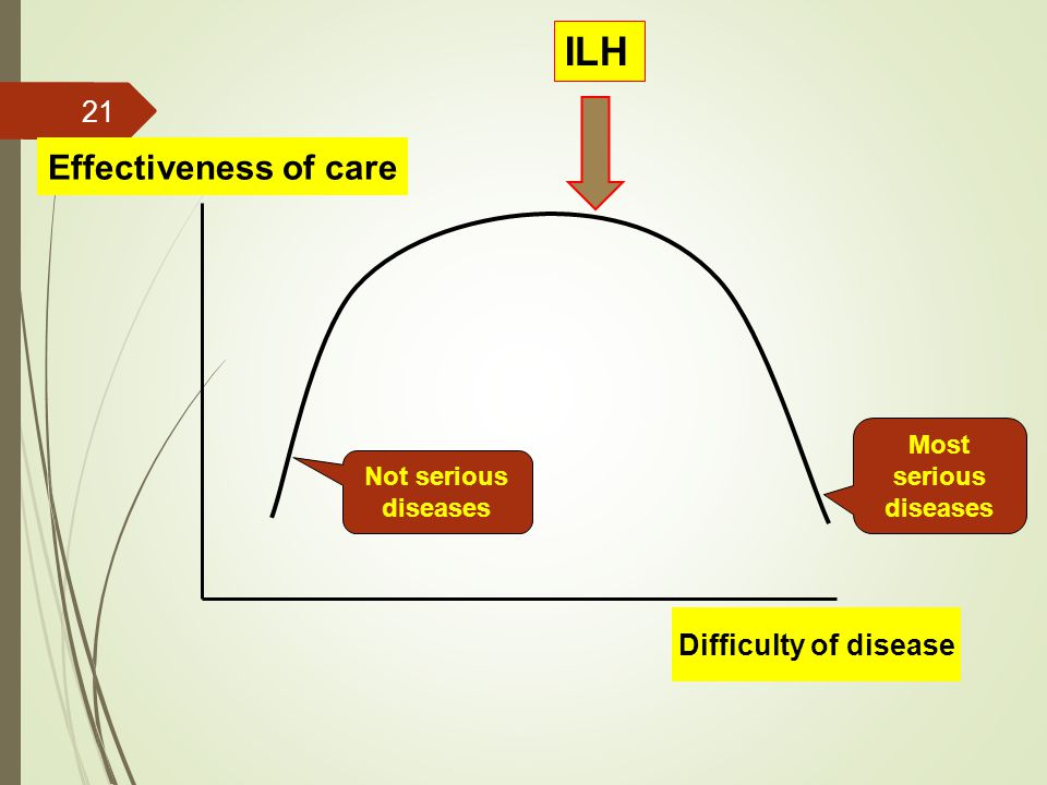 Effectiveness of care Difficulty of disease Not serious diseases Most serious diseases ILH 21