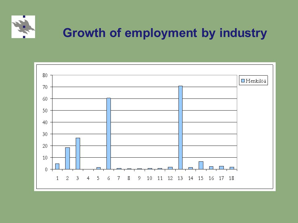 Growth of employment by industry