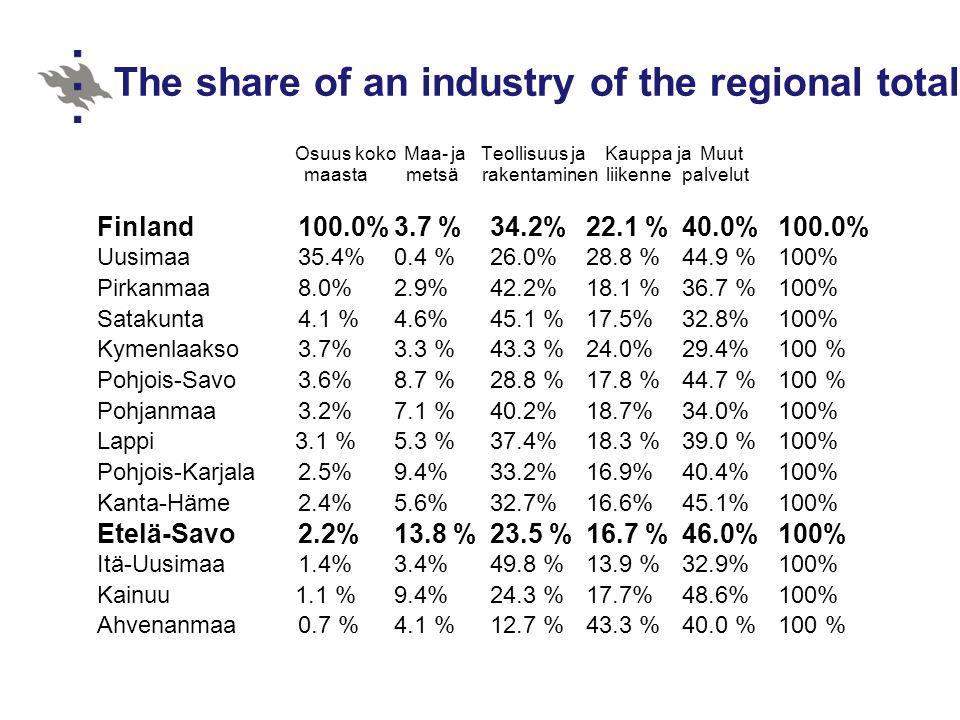 The share of an industry of the regional total Osuus koko Maa- ja Teollisuus ja Kauppa ja Muut maasta metsä rakentaminen liikennepalvelut Finland100.0%3.7 %34.2%22.1 %40.0%100.0% Uusimaa35.4%0.4 %26.0%28.8 %44.9 %100% Pirkanmaa8.0%2.9%42.2%18.1 %36.7 %100% Satakunta4.1 %4.6%45.1 %17.5%32.8%100% Kymenlaakso3.7%3.3 %43.3 %24.0%29.4%100 % Pohjois-Savo3.6%8.7 %28.8 %17.8 %44.7 %100 % Pohjanmaa3.2%7.1 %40.2%18.7%34.0%100% Lappi 3.1 %5.3 %37.4%18.3 %39.0 %100% Pohjois-Karjala2.5%9.4%33.2%16.9%40.4%100% Kanta-Häme2.4%5.6%32.7%16.6%45.1%100% Etelä-Savo2.2%13.8 %23.5 %16.7 %46.0%100% Itä-Uusimaa1.4%3.4%49.8 %13.9 %32.9%100% Kainuu 1.1 %9.4%24.3 %17.7%48.6%100% Ahvenanmaa0.7 %4.1 %12.7 %43.3 %40.0 %100 %
