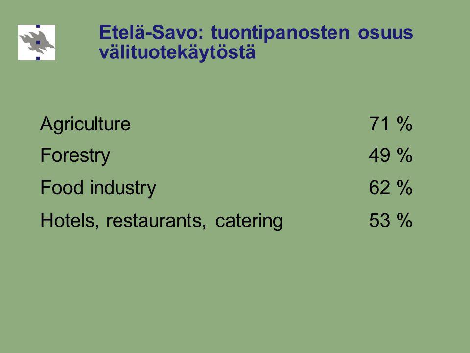 Etelä-Savo: tuontipanosten osuus välituotekäytöstä Agriculture71 % Forestry49 % Food industry62 % Hotels, restaurants, catering53 %