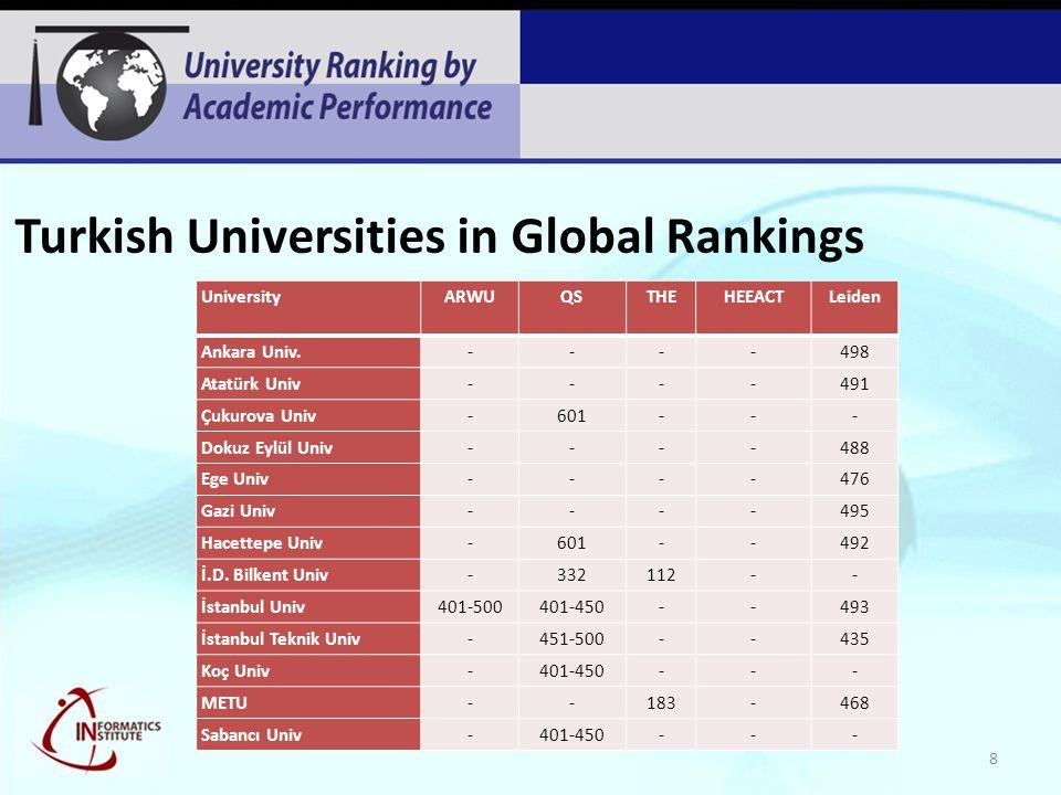 Turkish Universities in Global Rankings UniversityARWUQSTHEHEEACTLeiden Ankara Univ.----498 Atatürk Univ----491 Çukurova Univ-601--- Dokuz Eylül Univ-