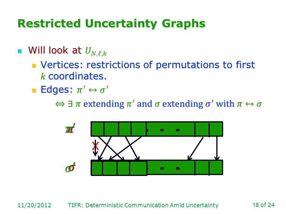 of 24 Restricted Uncertainty Graphs 11/20/2012TIFR: Deterministic Communication Amid Uncertainty18X