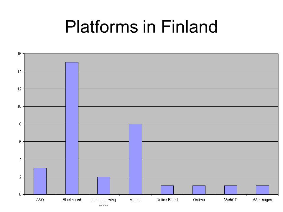 Platforms in Finland