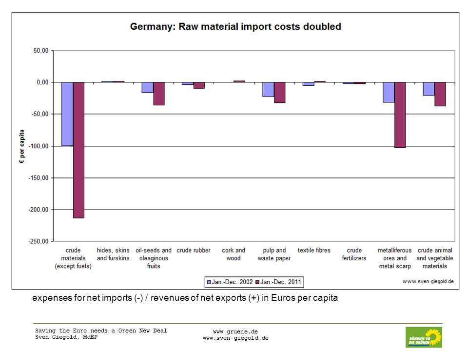 Saving the Euro needs a Green New Deal Sven Giegold, MdEP www.gruene.de www.sven-giegold.de expenses for net imports (-) / revenues of net exports (+) in Euros per capita
