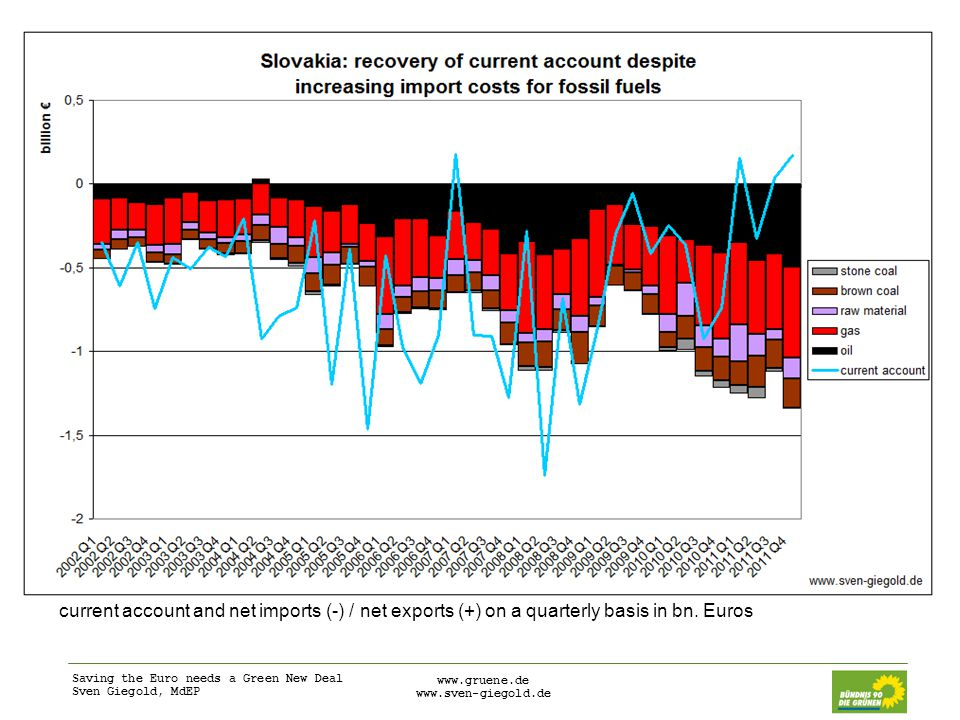 Saving the Euro needs a Green New Deal Sven Giegold, MdEP www.gruene.de www.sven-giegold.de current account and net imports (-) / net exports (+) on a quarterly basis in bn.