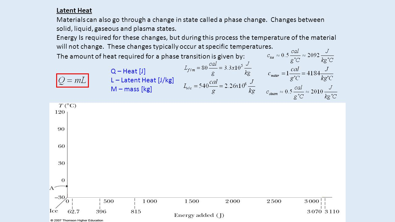 Latent Heat Materials can also go through a change in state called a phase change.