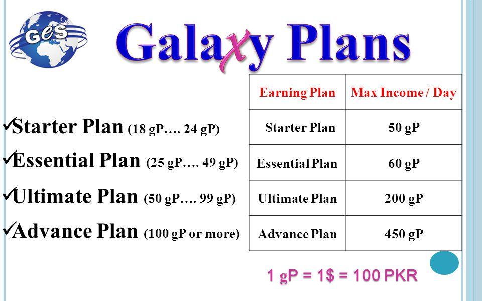 You A 50 gP A 50 gP 50 Right Sales Left Sales (gP) B gP 50 gP B gP 50 gP 50 90 50 60 50 40 60 gP 20 gPGMS GMS Ultimate Plan Right Sales (gP) Rewards (gP) 1 gP = 1$ = 100 PKR 50 gP 20 gPGMS GMS 50 50+ 50 50+ 50 =150 60+90=15050+60=15040+ 1500 gP