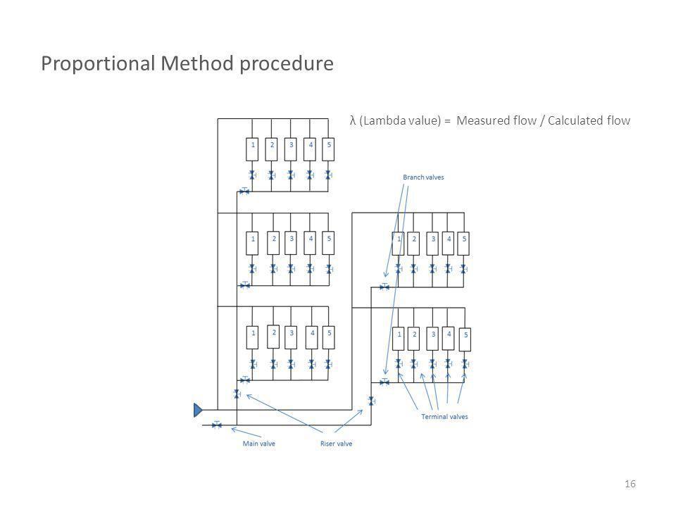 Proportional Method procedure 16 λ (Lambda value) = Measured flow / Calculated flow