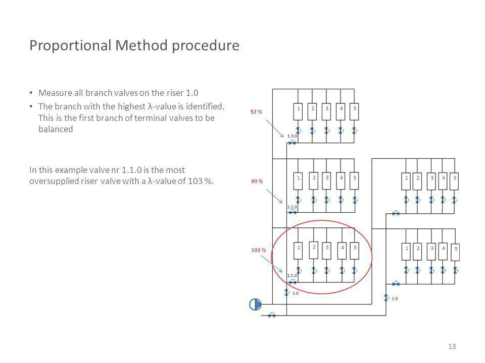 Proportional Method procedure Measure all branch valves on the riser 1.0 The branch with the highest λ-value is identified. This is the first branch o