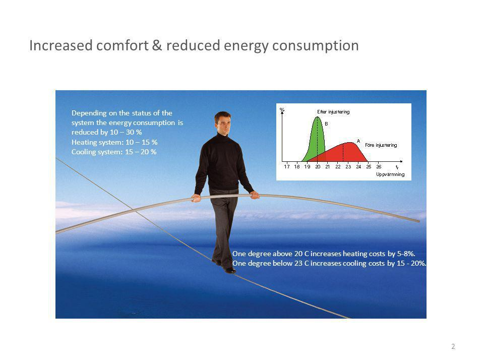 Increased comfort & reduced energy consumption The control systems require that the heating and cooling system are properly adjusted.