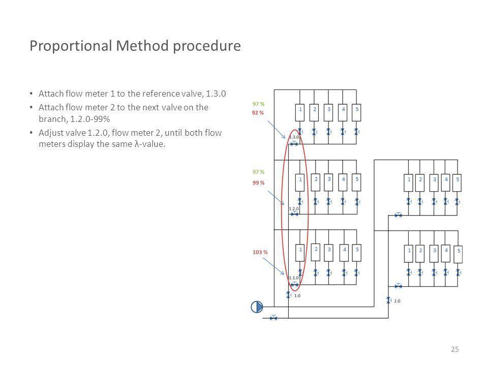 Proportional Method procedure Attach flow meter 1 to the reference valve, 1.3.0 Attach flow meter 2 to the next valve on the branch, 1.2.0-99% Adjust