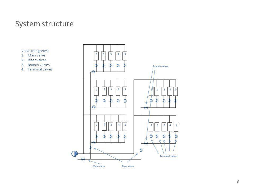 System structure 8 Valve categories: 1.Main valve 2.Riser valves 3.Branch valves 4.Terminal valves