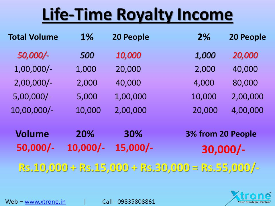 Life-Time Royalty Income Earn Extra 1% Royalty for Marketing Partners.