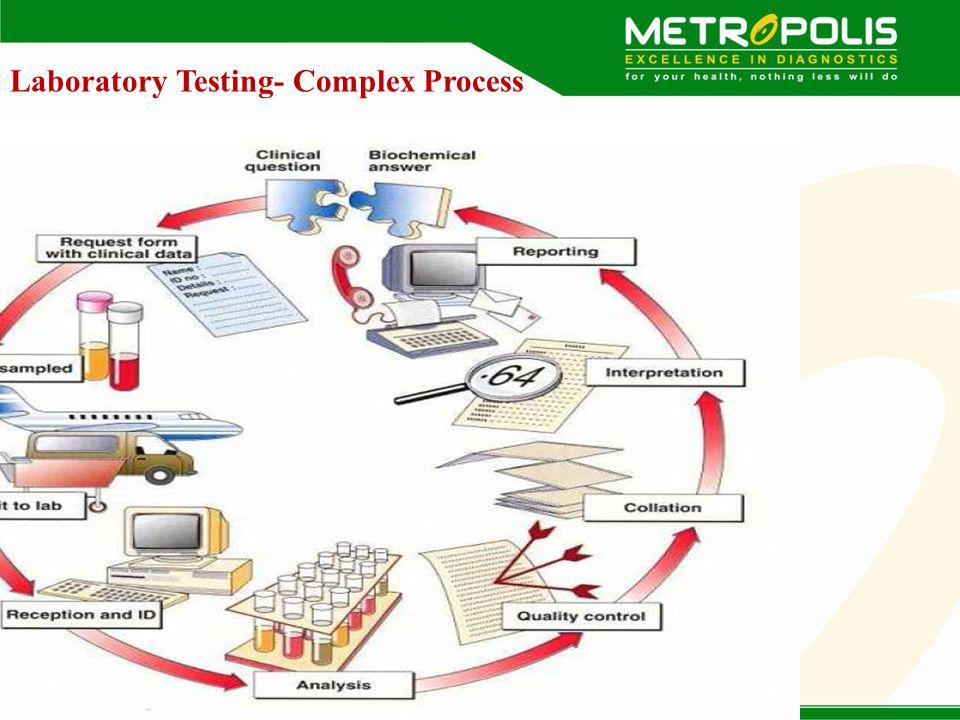 Laboratory Testing- Complex Process