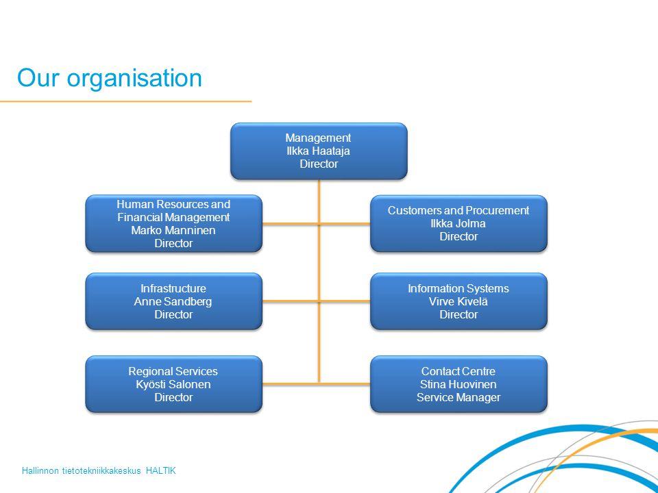 Our organisation Management Ilkka Haataja Director Management Ilkka Haataja Director Human Resources and Financial Management Marko Manninen Director