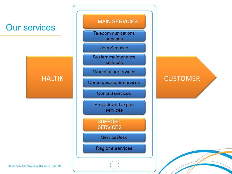 Our services Hallinnon tietotekniikkakeskus HALTIK HALTIKCUSTOMER MAIN SERVICES Telecommunications services User Services System maintenance services