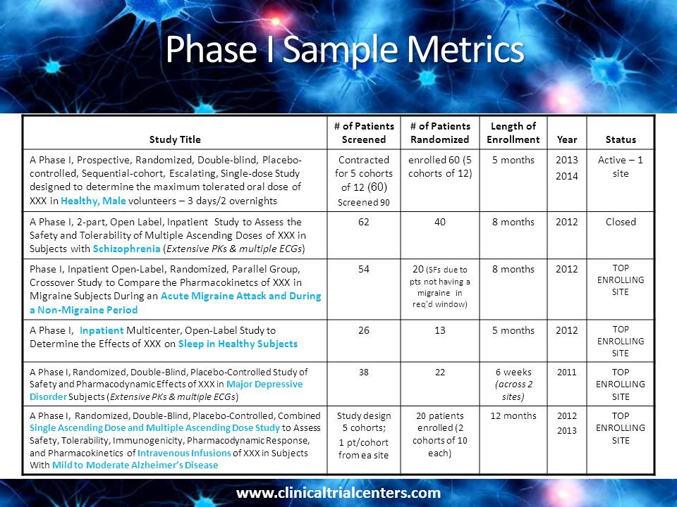 www.clinicaltrialcenters.com Phase I Sample Metrics Study Title # of Patients Screened # of Patients Randomized Length of EnrollmentYearStatus A Phase I, Prospective, Randomized, Double-blind, Placebo- controlled, Sequential-cohort, Escalating, Single-dose Study designed to determine the maximum tolerated oral dose of XXX in Healthy, Male volunteers – 3 days/2 overnights Contracted for 5 cohorts of 12 (60) Screened 90 enrolled 60 (5 cohorts of 12) 5 months2013 2014 Active – 1 site A Phase I, 2-part, Open Label, Inpatient Study to Assess the Safety and Tolerability of Multiple Ascending Doses of XXX in Subjects with Schizophrenia (Extensive PKs & multiple ECGs) 62408 months2012Closed Phase I, Inpatient Open-Label, Randomized, Parallel Group, Crossover Study to Compare the Pharmacokinetcs of XXX in Migraine Subjects During an Acute Migraine Attack and During a Non-Migraine Period 5420 (SFs due to pts not having a migraine in req'd window) 8 months2012 TOP ENROLLING SITE A Phase I, Inpatient Multicenter, Open-Label Study to Determine the Effects of XXX on Sleep in Healthy Subjects 26135 months2012 TOP ENROLLING SITE A Phase I, Randomized, Double-Blind, Placebo-Controlled Study of Safety and Pharmacodynamic Effects of XXX in Major Depressive Disorder Subjects (Extensive PKs & multiple ECGs) 38226 weeks (across 2 sites) 2011TOP ENROLLING SITE A Phase I, Randomized, Double-Blind, Placebo-Controlled, Combined Single Ascending Dose and Multiple Ascending Dose Study to Assess Safety, Tolerability, Immunogenicity, Pharmacodynamic Response, and Pharmacokinetics of Intravenous Infusions of XXX in Subjects With Mild to Moderate Alzheimer's Disease Study design 5 cohorts; 1 pt/cohort from ea site 20 patients enrolled (2 cohorts of 10 each) 12 months2012 2013 TOP ENROLLING SITE